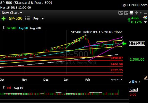 sp500-index-spx-market-timing-chart-2018-03-16-close