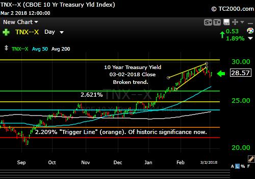 tnx-10-year-treasury-note-market-timing-chart-2018-03-02-close