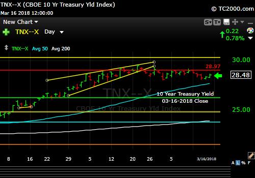 tnx-10-year-treasury-note-market-timing-chart-2018-03-16-close
