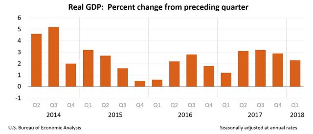 2018-Q1-GDP-gdp1q18_adv_chart