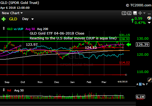 gld-gold-etf-market-timing-chart-2018-04-06-close