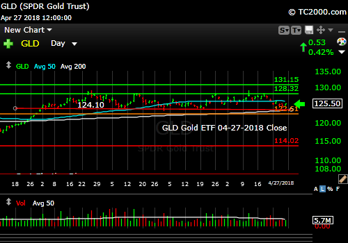 gld-gold-etf-market-timing-chart-2018-04-27-close