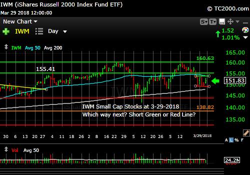 iwm-russell-2000-market-timing-chart-2018-03-29-close
