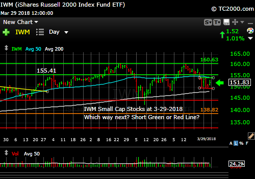 iwm-russell-2000-market-timing-chart-2018-03-29-close