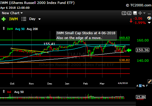 iwm-russell-2000-market-timing-chart-2018-04-06-close