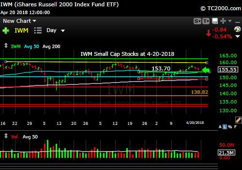 iwm-russell-2000-market-timing-chart-2018-04-20-close