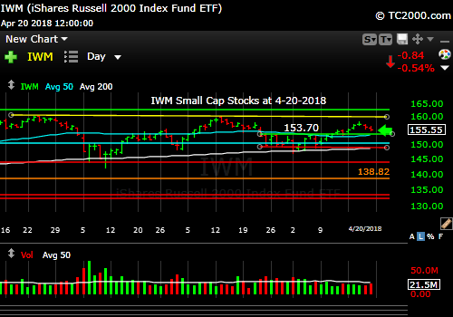 iwm-russell-2000-market-timing-chart-2018-04-20-close