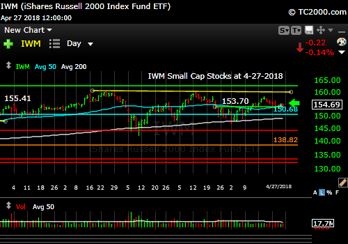 iwm-russell-2000-market-timing-chart-2018-04-27-close