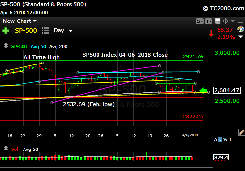 sp500-index-spx-market-timing-chart-2018-04-06-close
