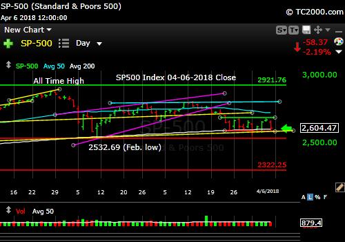 sp500-index-spx-market-timing-chart-2018-04-06-close