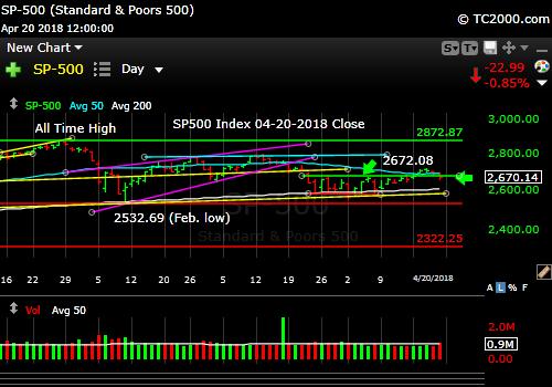 sp500-index-spx-market-timing-chart-2018-04-20-close