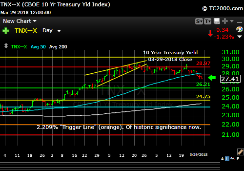 tnx-10-year-treasury-note-market-timing-chart-2018-03-29-close