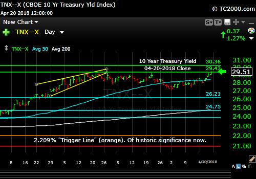 tnx-10-year-treasury-note-market-timing-chart-2018-04-20-close