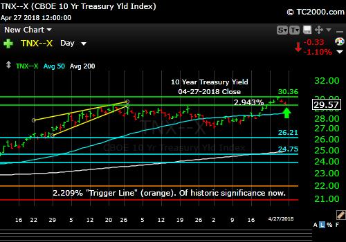tnx-10-year-treasury-note-market-timing-chart-2018-04-27-close
