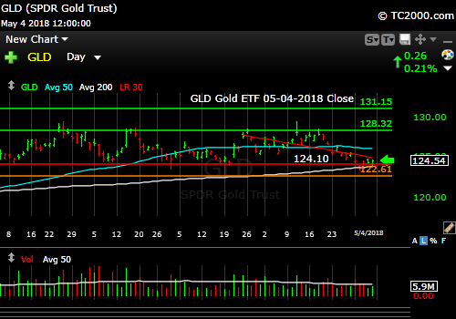 gld-gold-etf-market-timing-chart-2018-05-04-close