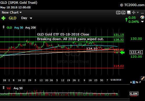gld-gold-etf-market-timing-chart-2018-05-18-close