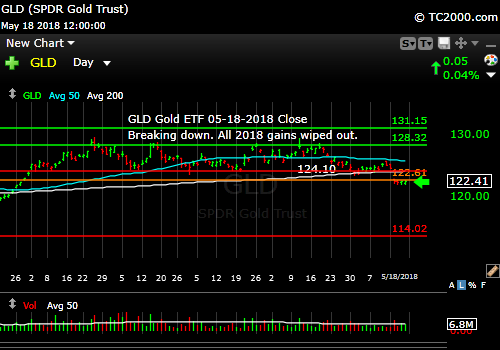 gld-gold-etf-market-timing-chart-2018-05-18-close