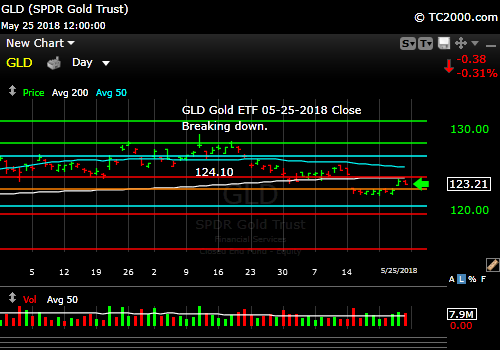 gld-gold-etf-market-timing-chart-2018-05-25-close