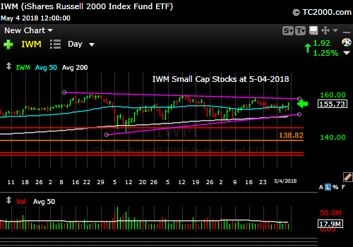 iwm-russell-2000-market-timing-chart-2018-05-04-close