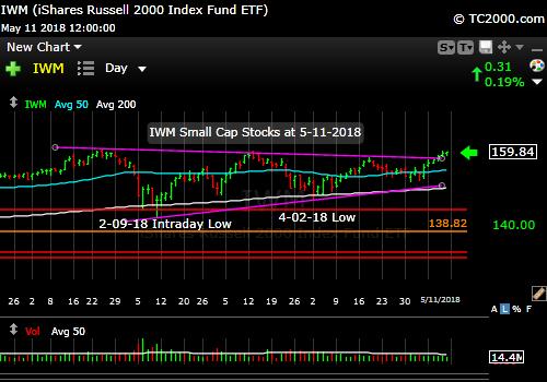 iwm-russell-2000-market-timing-chart-2018-05-11-close