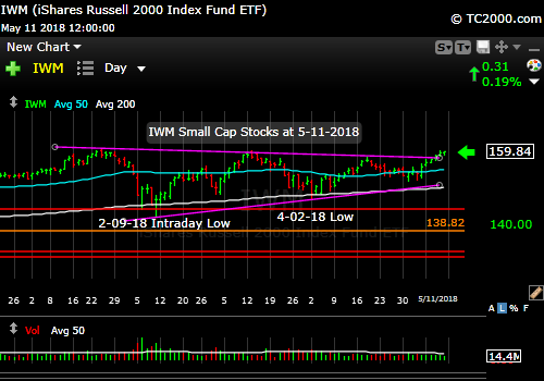 iwm-russell-2000-market-timing-chart-2018-05-11-close