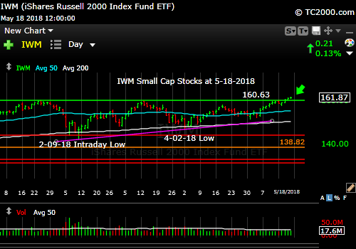 iwm-russell-2000-market-timing-chart-2018-05-18-close
