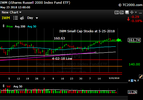 iwm-russell-2000-small-cap-index-market-timing-chart