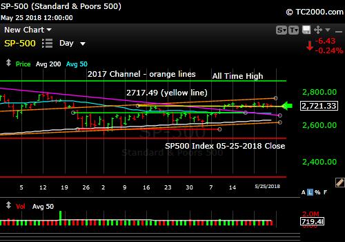 sp500-index-market-timing-chart-2018-05-25-close