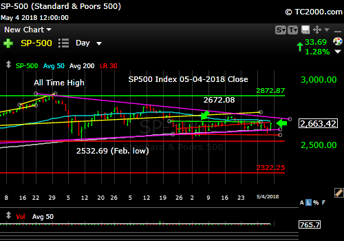 sp500-index-spx-market-timing-chart-2018-05-04-close