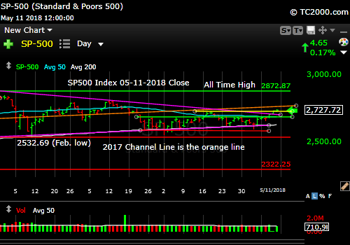 sp500-index-spx-market-timing-chart-2018-05-11-close