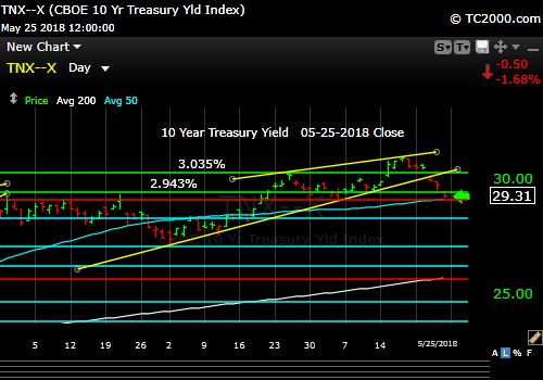tnx-10-year-treasury-note-market-timing-chart-2018-05-25-close