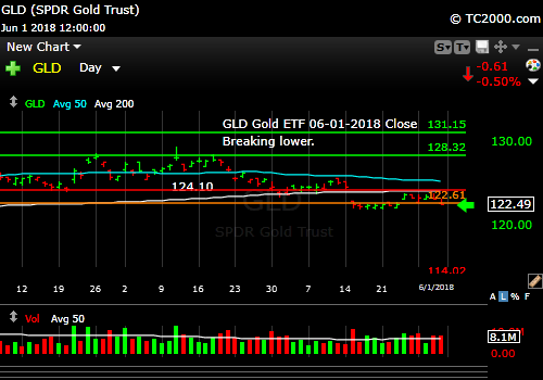 gld-gold-etf-market-timing-chart-2018-06-01-close