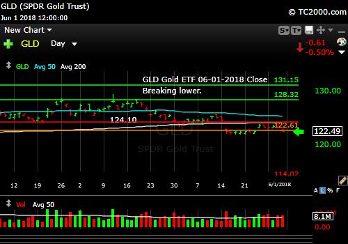 gld-gold-etf-market-timing-chart-2018-06-01-close