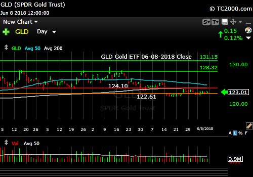 gld-gold-etf-market-timing-chart-2018-06-08-close
