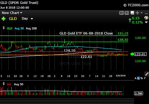 gld-gold-etf-market-timing-chart-2018-06-08-close