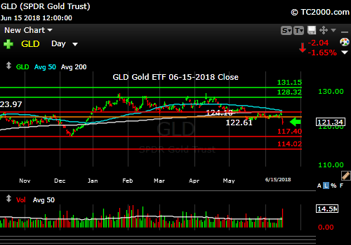gld-gold-etf-market-timing-chart-2018-06-15-close