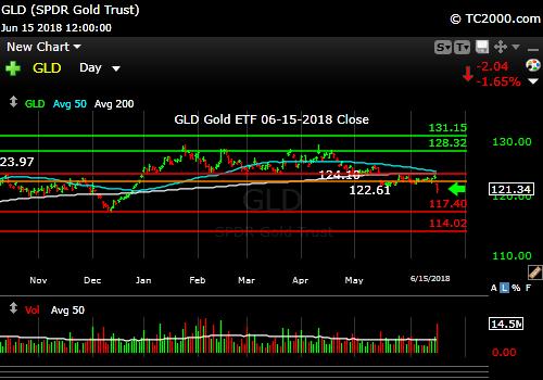 gld-gold-etf-market-timing-chart-2018-06-15-close