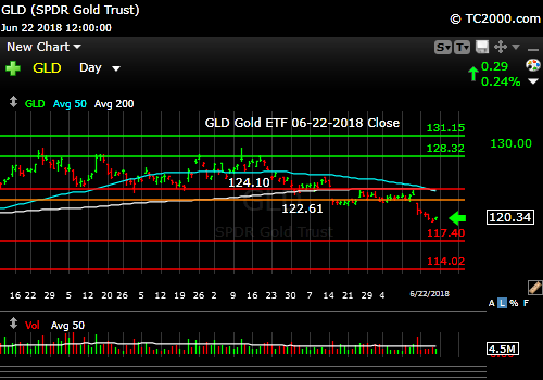 gld-gold-etf-market-timing-chart-2018-06-22-close