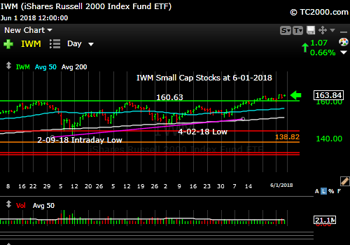 iwm-russell-2000-market-timing-chart-2018-06-01-close