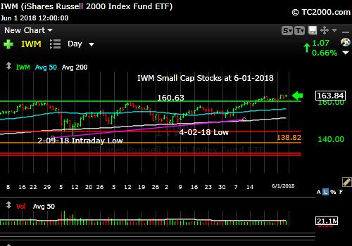 iwm-russell-2000-market-timing-chart-2018-06-01-close