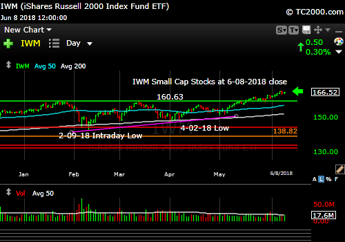 iwm-russell-2000-market-timing-chart-2018-06-08-close