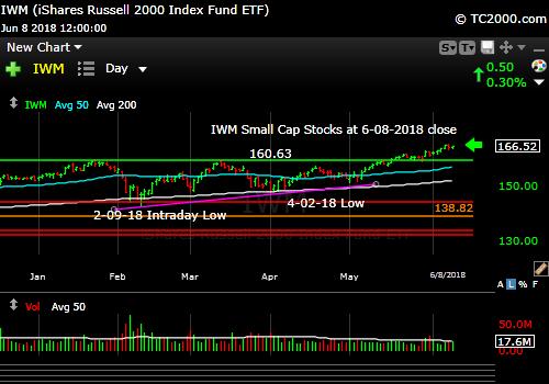 iwm-russell-2000-market-timing-chart-2018-06-08-close
