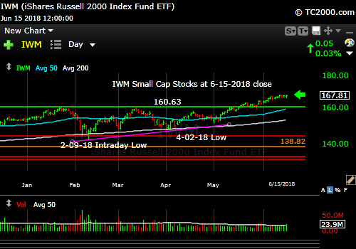 iwm-russell-2000-market-timing-chart-2018-06-15-close