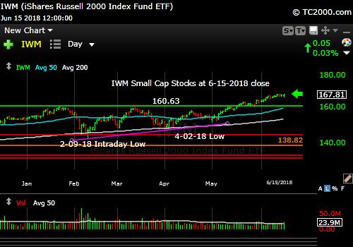 iwm-russell-2000-market-timing-chart-2018-06-15-close