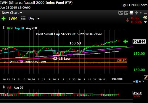 iwm-russell-2000-market-timing-chart-2018-06-22-close