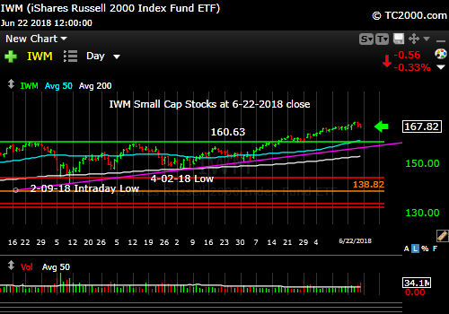 iwm-russell-2000-market-timing-chart-2018-06-22-close
