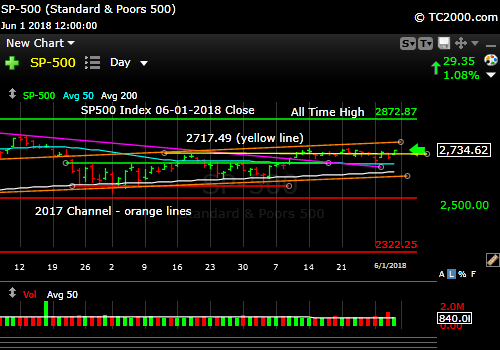 sp500-index-spx-market-timing-chart-2018-06-01-close
