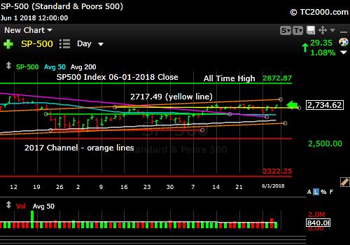 sp500-index-spx-market-timing-chart-2018-06-01-close