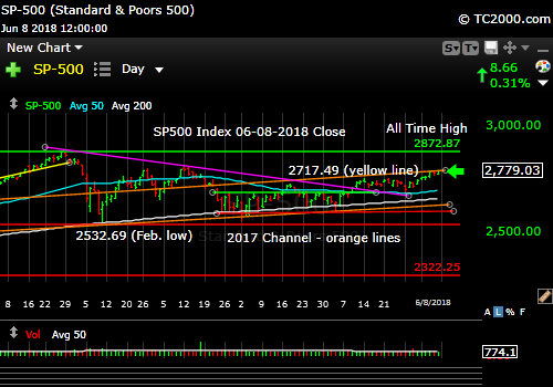 Market Timing Brief™ for the 6-08-2018 Close: SP500 Index at