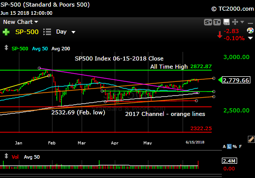 sp500-index-spx-market-timing-chart-2018-06-15-close